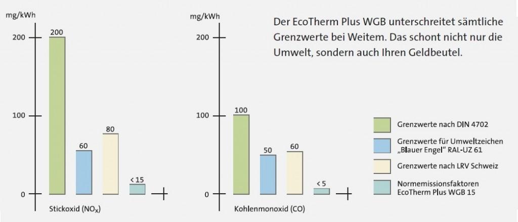EcoTherm Plus WGB Emission