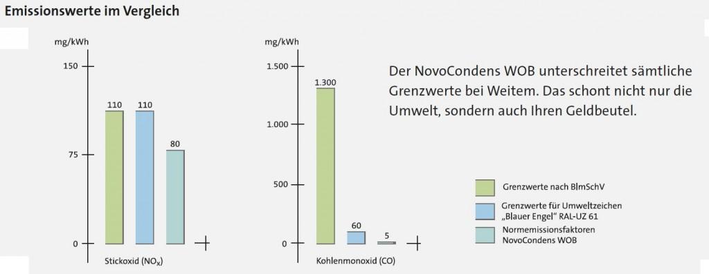 NovoCondens WOB3